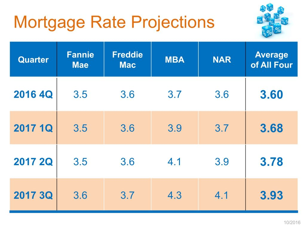 mortgage-rate-projections-stm-1024x768